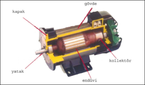 Bingöl redüktörlü dc motor Tamiri, Sarımı ve Bakımı